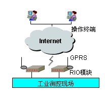 远程无线传输系统平台