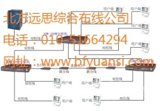 北京朝阳综合网络布线弱电施工公司价格